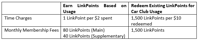 LinkPoints Redemption Table